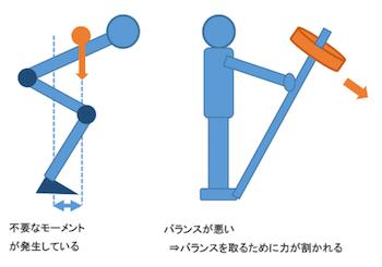 足首はCKC(クローズドキネティックチェーン)という重力下で行われるすべての動作の起点